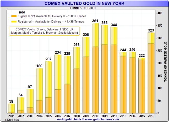COMEX vaulted gold in New York (Registered and Eligible), 2002 - late December 2016