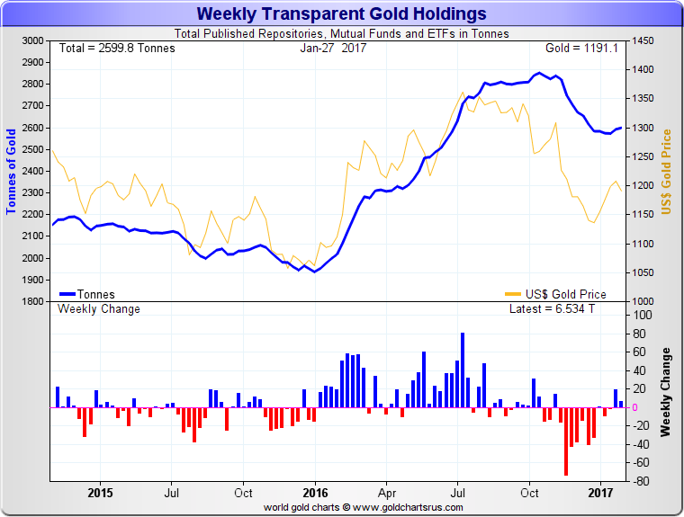 Gold Price December 2016 May 2020
