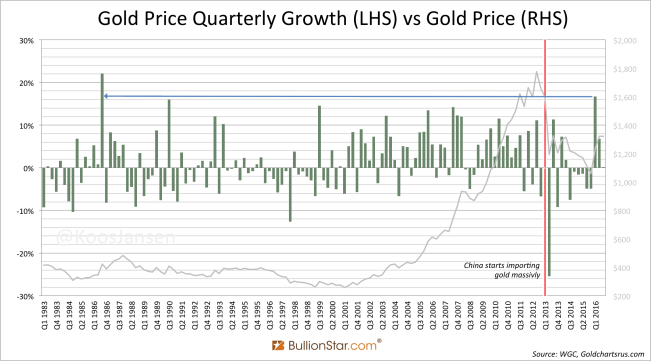 gold-price-quarterly-growth-lhs-vs-gold-price-rhs