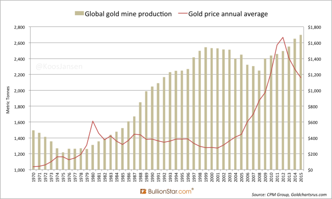 historic-gold-mine-mining-and-gold-price