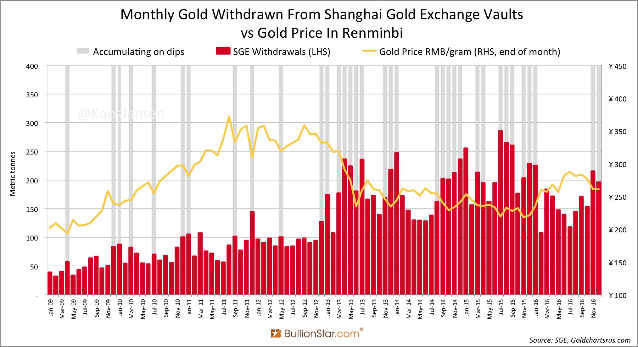 Monthly Gold Withdrawn From Shanghai Exchange Vaults