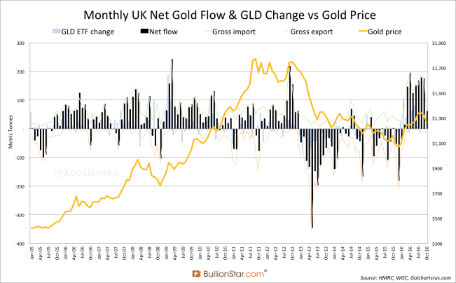 monthly-uk-net-gold-flow-gld-change-vs-gold-price