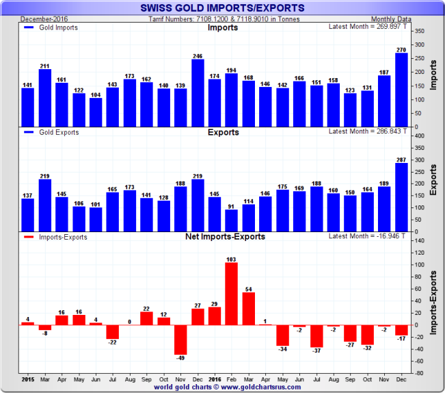 Swiss Gold Imports / Exports, monthly data, 2 year rolling to December 2016