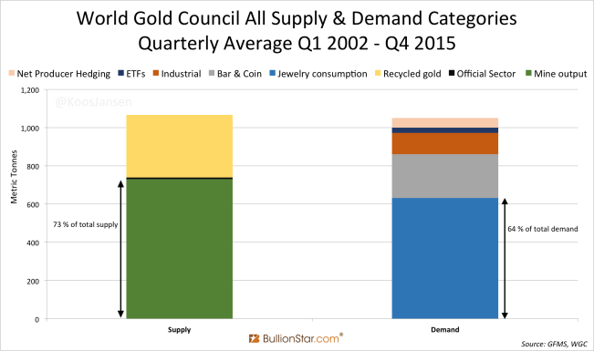 world-gold-council-supply-vs-demand-quarterly-average-q1-2002-q4-2015