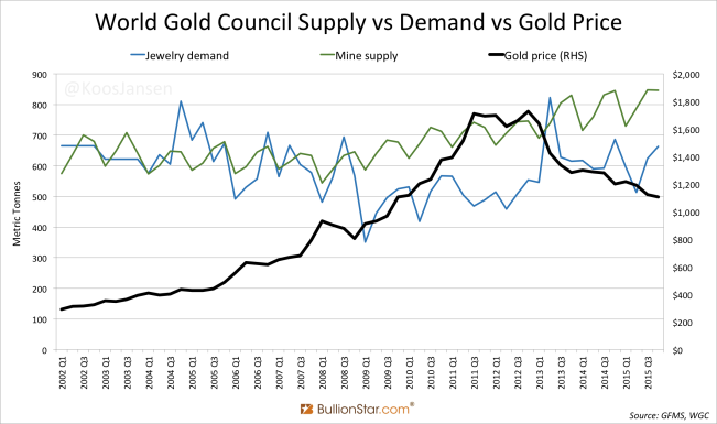 world-gold-council-supply-vs-demand-vs-gold-price-2002-2015
