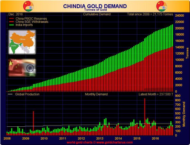 Chinese and Indian gold demand combined (tonnes), 2008 - end December 2016