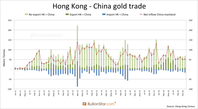 Hong Kong China gold monthly