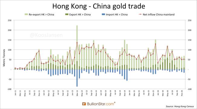 Hong Kong China gold monthly