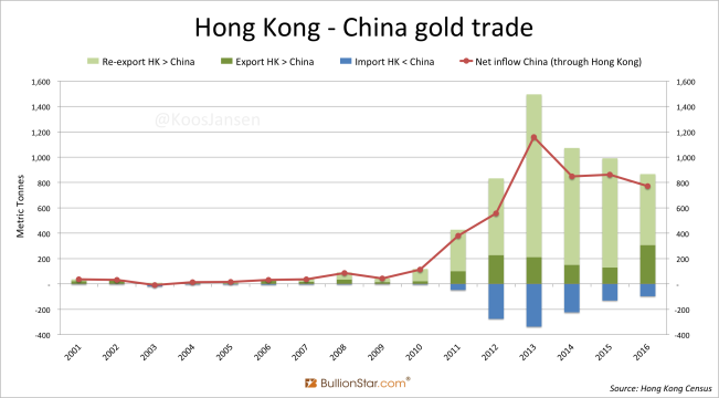 Hong kOng China gold trade yearly