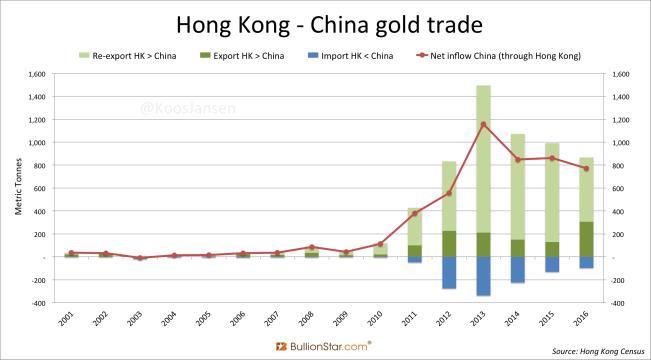 Hong kOng China gold trade yearly