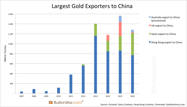 Largest Gold Exporters to China