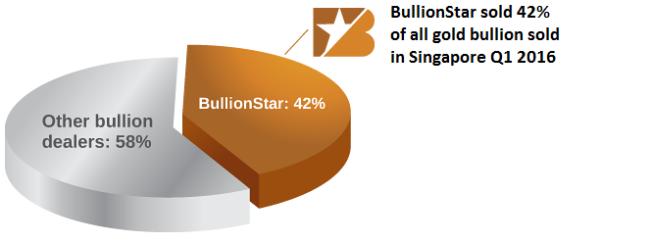 BullionStar Financials FY 2016 - Year in Review - BullionStar has a 42% market share of the Singaporean gold bullion market
