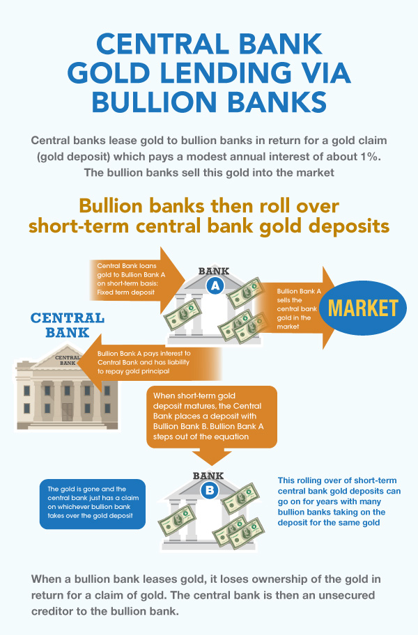 The Essence of Central Bank Gold Lending to Bullion Banks