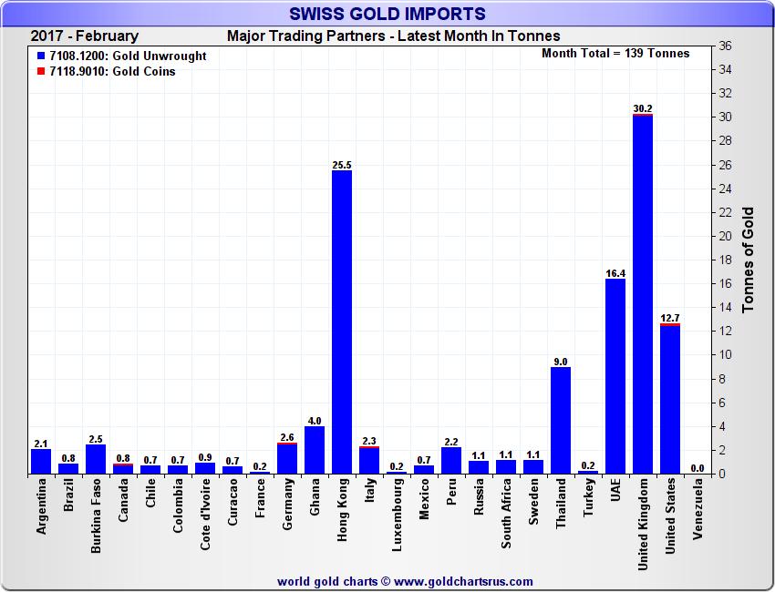 Gold Market Charts – March 2017 - Gold Market Charts