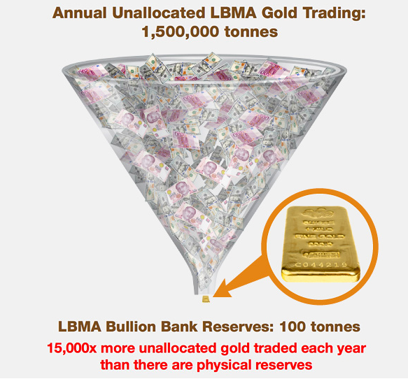 LBMA Unallocated Gold Trading