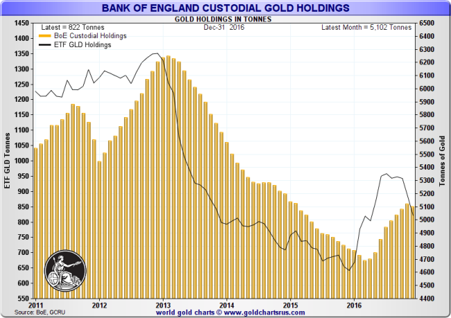 Gold held in the SPDR Gold Trust (GLD) and custody gold held at the Bank of England: January 2011 - December 2016. Source:www.GoldChartsRUS.com