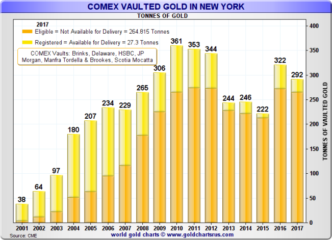 COMEX vaulted gold in New York (Registered and Eligible), 2002 - 2016 and current 2017