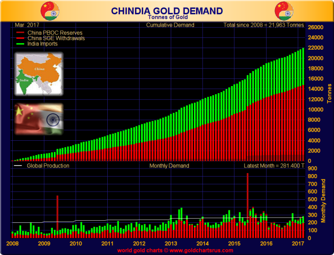 Chinese and Indian gold demand combined (tonnes), 2008 - end March 2017