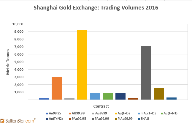 SGE Trading Volumes 2016