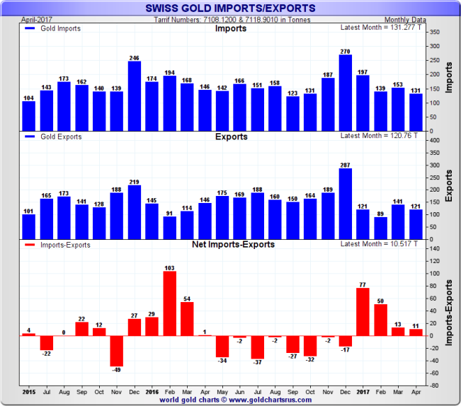 Swiss Gold Imports / Exports, monthly data, 2 year rolling to March 2017