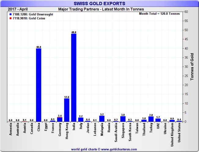 Swiss Gold Exports by top destination countries, Month of March 2017