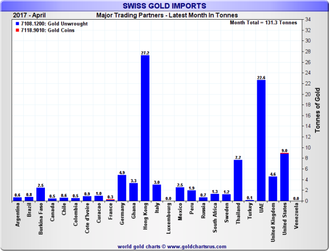 Swiss Gold Imports by top source countries, Month of March 2017