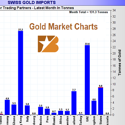 Gold Market Charts – May 2017