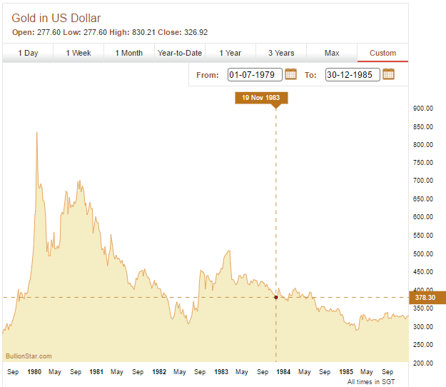gold chart to end of 1985
