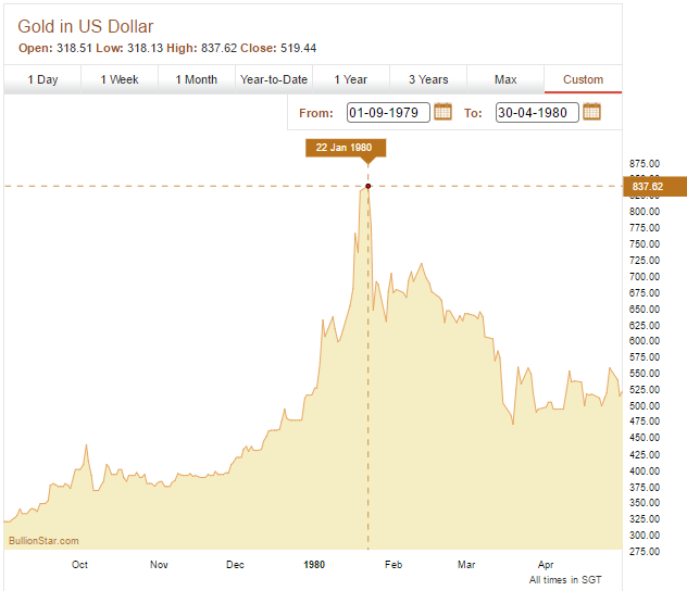 gold price to 30 April 1980