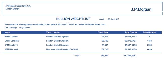 Silver bars held in the iShares Silver  Trust (SLV), JP Morgan London custodian Morgan