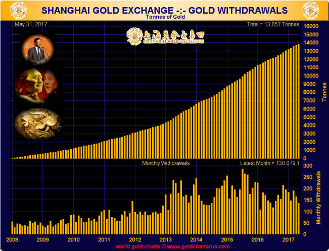 Shanghai Gold Exchange - Gold Withdrawals (tonnes), 2008 - end May 2017. Source:www.GoldChartsRUs.com