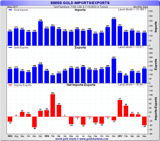 Swiss Gold Imports / Exports, monthly data, 2 year rolling to end of May 2017