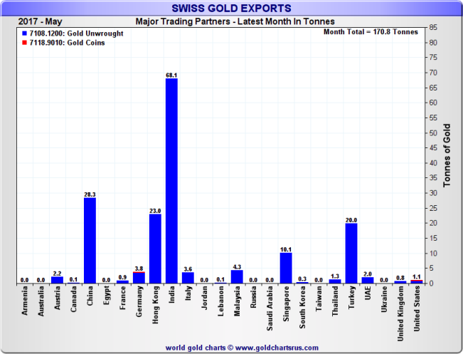 Swiss Gold Exports by top source countries, Month of May 2017