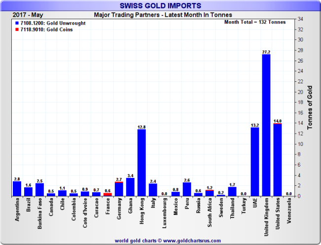 Swiss Gold Imports by top source countries, Month of May 2017
