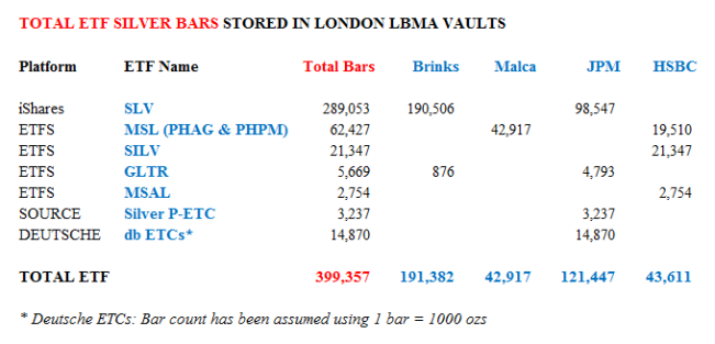 Number of ETF held Good Delivery Silver Bars stored in London LBAM vaults