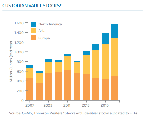 Silver holdings in Custodian Vaults by Region