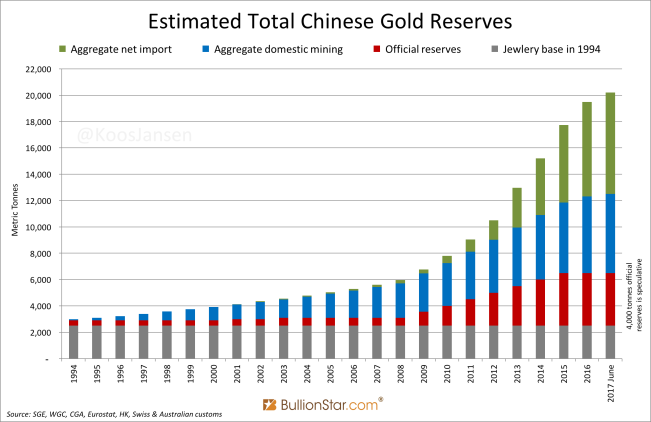 Estimated Total Chinese Gold Reserves June 2017