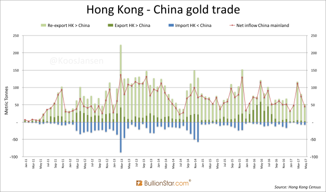 Hong Kong - China gold trade monthly ccc