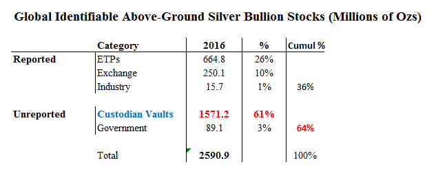 Identifiable Above_ground silver stocks grouped by Reported and Unreported