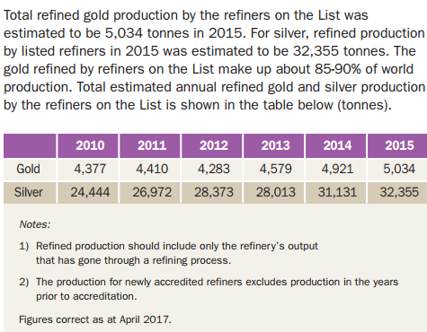 LBMA gold and silver refinery output 2015. Source:
