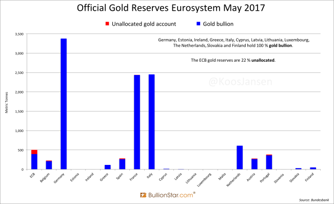 Official Gold Reserves Eurosystem May 2017
