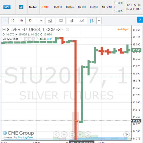 CME Stays Silent on Cause of COMEX Silver Price Glitch