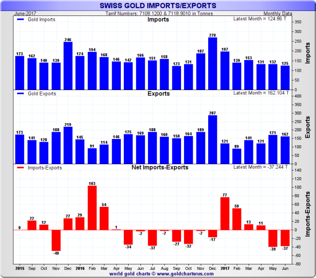 Swiss Gold Imports and Exports
