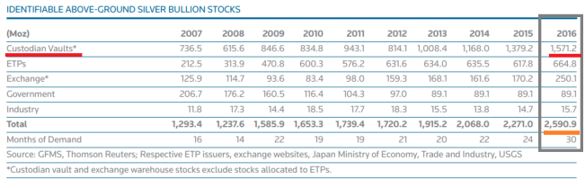 GFMS World Silver Survey - Identifiable silver stocks
