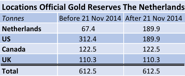 The-Netherlands-Official-Gold-Reserves-Locations2