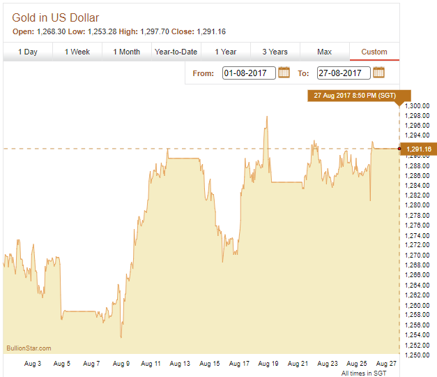 Gold Price Chart, US Dollars
