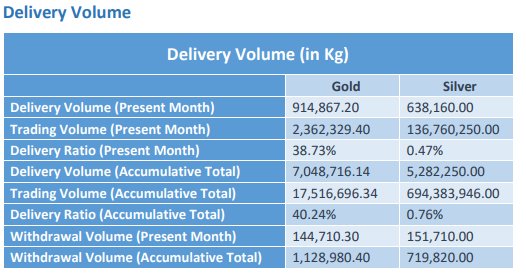 SGE gold withdrawals: July 2017: 155.508 tonnes.