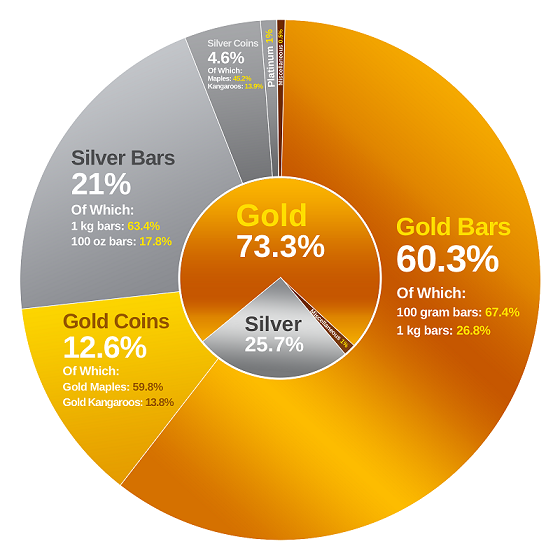 BullionStar sales per precious metal and precious metal product category