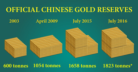 Chinese Official Gold