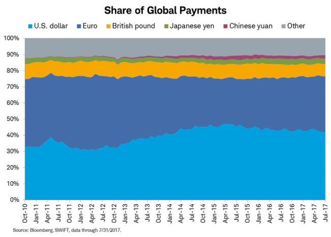 Swift share of global payments